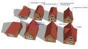 Перспективные направления строительного бизнеса