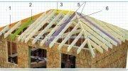 Будівництво вальмових Дахи Своїми Руками