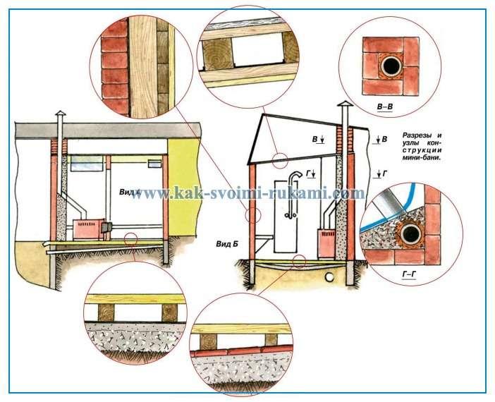 Как построить баню на даче своими руками поэтапно чертежи