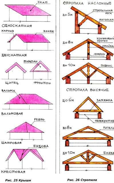 Крыша крестовая своими руками чертежи и